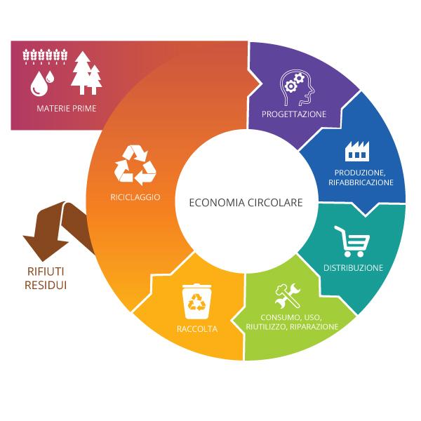 Economia circolare: il Parlamento Europeo chiede regole più severe per consumo e riciclo e ribadisce che l'economia circolare è la strada che l'UE e le imprese europee devono seguire per restare innovative e competitive sul mercato globale